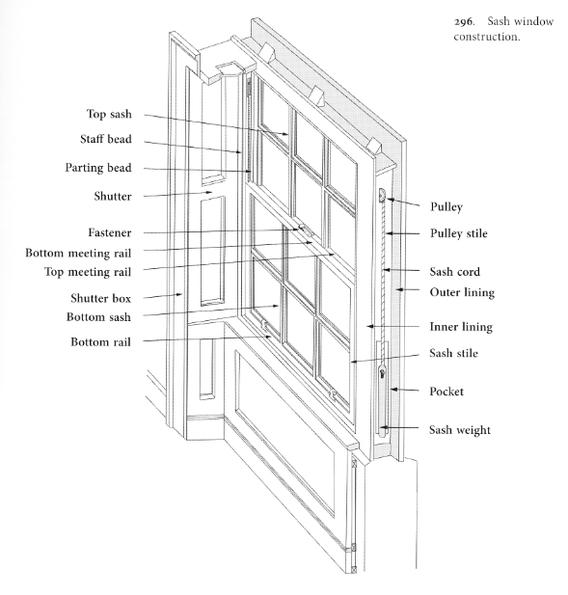 Double Hung Window Diagram : Window anatomy blank title